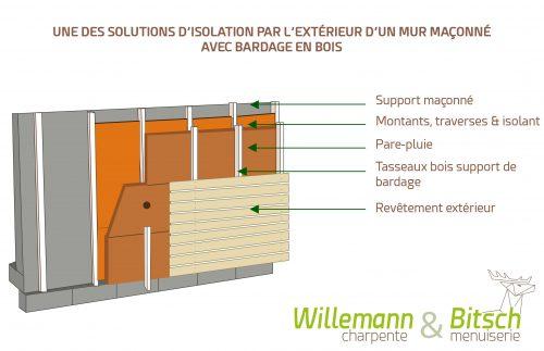 Isolation thermique par l 39 int rieur et l 39 ext rieur willemann - Isolation thermique par l interieur ...