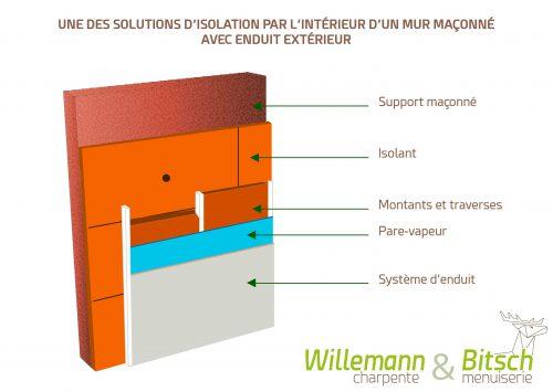 Schémas-isolation---illustration---selon-Steico-Isolation-par-l'intérieur-enduit---ITI---logo
